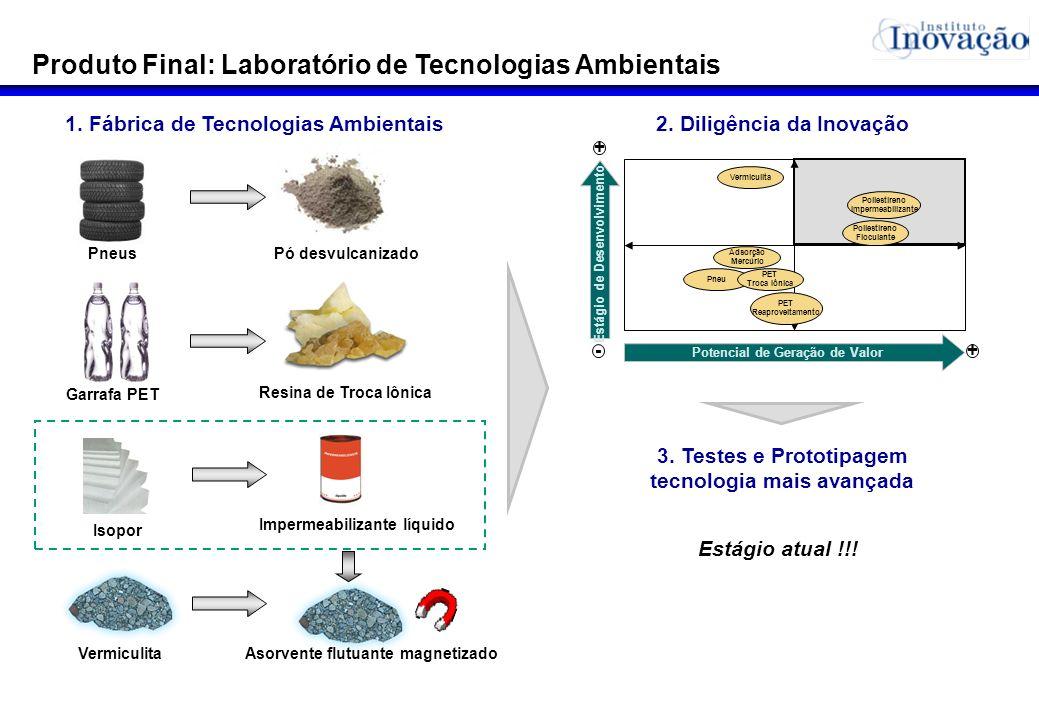 Produto Final: Laboratório de Tecnologias Ambientais Impermeabilizante líquido PneusPó desvulcanizado Isopor 1. Fábrica de Tecnologias Ambientais Resi