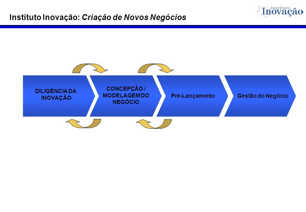Instituto Inovação: Criação de Novos Negócios DILIGÊNCIA DA INOVAÇÃO Pré-Lançamento CONCEPÇÃO / MODELAGEM DO NEGÓCIO Gestão do Negócio
