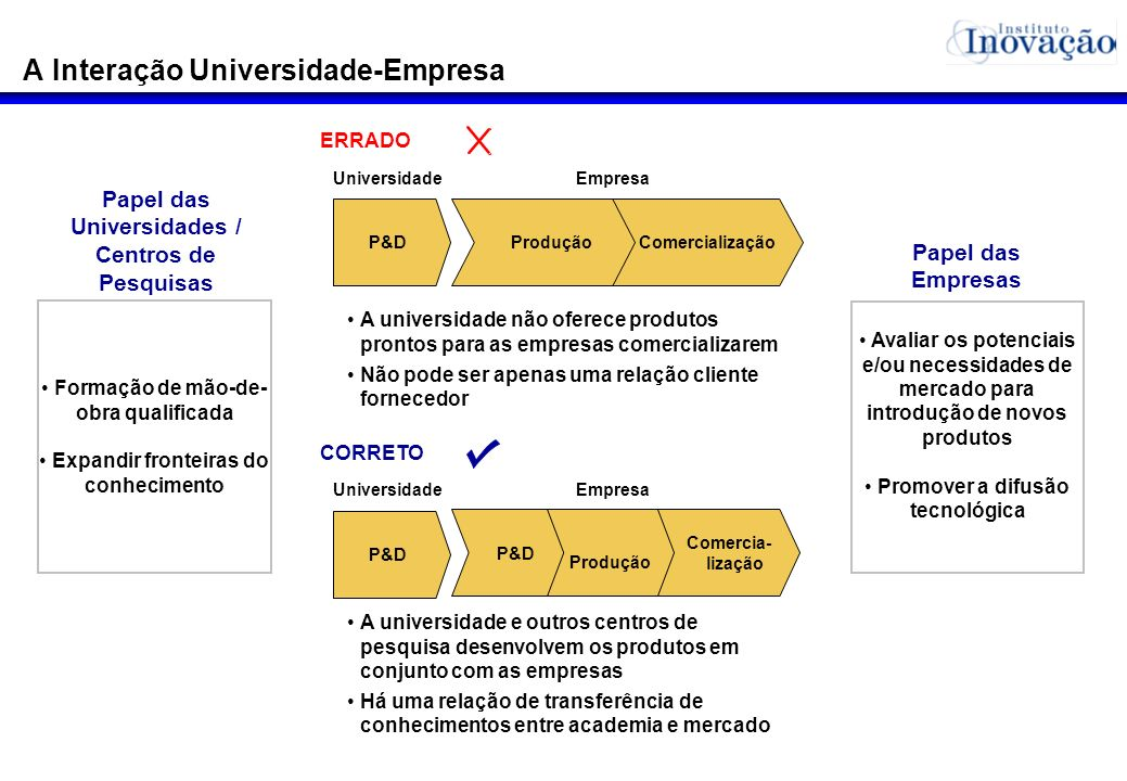 A Interação Universidade-Empresa Universidade P&D ERRADO P&D CORRETO Empresa Comercia- lização P&D Produção Comercialização Produção A universidade nã