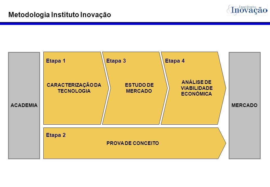Metodologia Instituto Inovação CARACTERIZAÇÃO DA TECNOLOGIA ESTUDO DE MERCADO ANÁLISE DE VIABILIDADE ECONÔMICA MERCADOACADEMIA PROVA DE CONCEITO Etapa