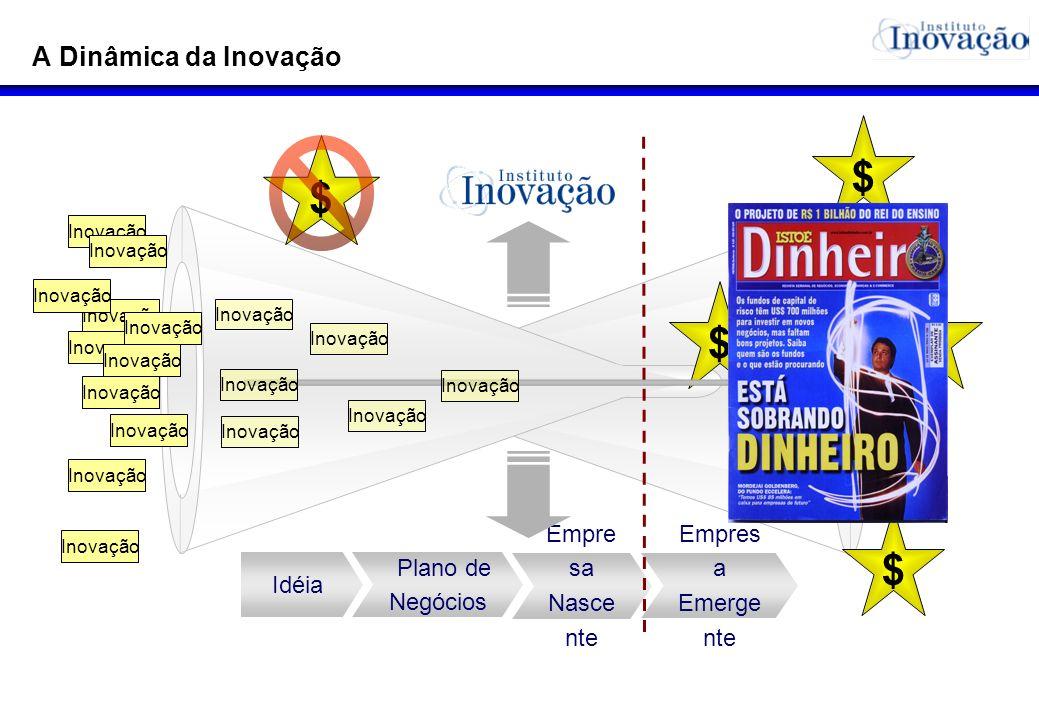 A Dinâmica da Inovação $ $ $ $ $ $ Inovação $ Idéia Plano de Negócios Empre sa Nasce nte Empres a Emerge nte Inovação