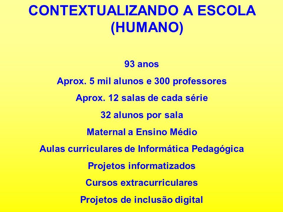 CONTEXTUALIZANDO A TECNOLOGIA Aprox.