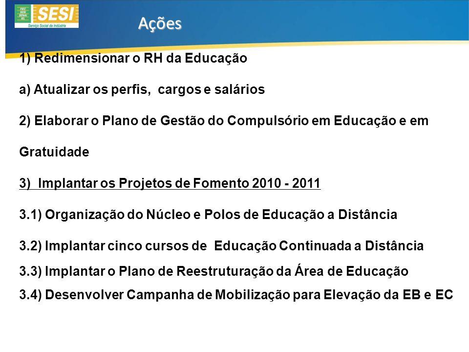 1) Redimensionar o RH da Educação a) Atualizar os perfis, cargos e salários 2) Elaborar o Plano de Gestão do Compulsório em Educação e em Gratuidade 3) Implantar os Projetos de Fomento 2010 - 2011 3.1) Organização do Núcleo e Polos de Educação a Distância 3.2) Implantar cinco cursos de Educação Continuada a Distância 3.3) Implantar o Plano de Reestruturação da Área de Educação 3.4) Desenvolver Campanha de Mobilização para Elevação da EB e EC Ações