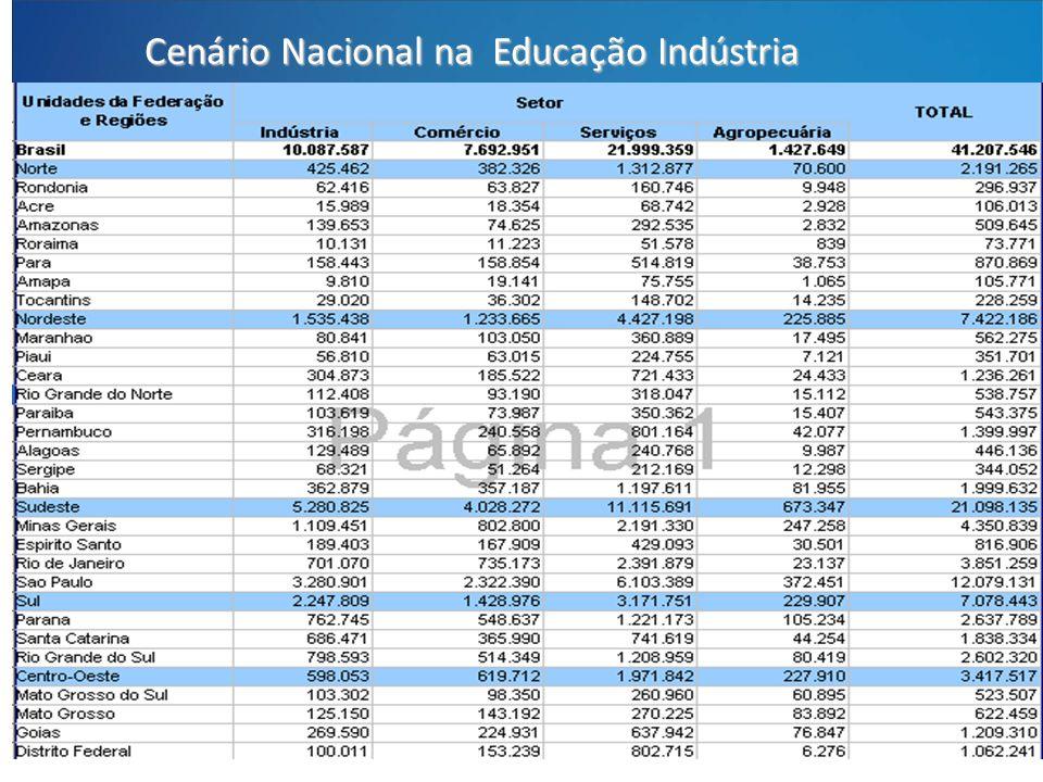 Cenário Nacional na Educação Indústria