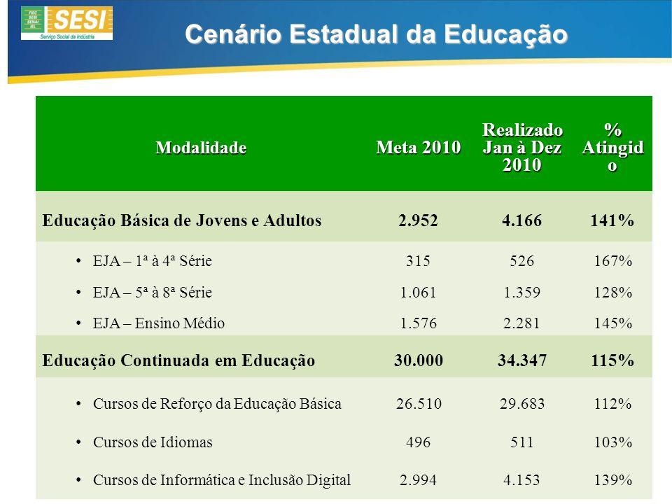 Modalidade Meta 2010 Realizado Jan à Dez 2010 % Atingid o Educação Básica de Jovens e Adultos2.9524.166141% EJA – 1ª à 4ª Série 315526167% EJA – 5ª à 8ª Série 1.0611.359128% EJA – Ensino Médio 1.5762.281145% Educação Continuada em Educação30.00034.347115% Cursos de Reforço da Educação Básica 26.51029.683112% Cursos de Idiomas 496511103% Cursos de Informática e Inclusão Digital 2.9944.153139% Cenário Estadual da Educação