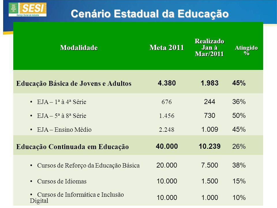 Modalidade Meta 2011 Realizado Jan à Mar/2011 Atingido % Atingido % Educação Básica de Jovens e Adultos 4.3801.983 45% EJA – 1ª à 4ª Série 676 24436% EJA – 5ª à 8ª Série 1.456 73050% EJA – Ensino Médio 2.248 1.00945% Educação Continuada em Educação 40.000 10.239 26% Cursos de Reforço da Educação Básica 20.0007.50038% Cursos de Idiomas 10.0001.50015% Cursos de Informática e Inclusão Digital 10.0001.00010% Cenário Estadual da Educação
