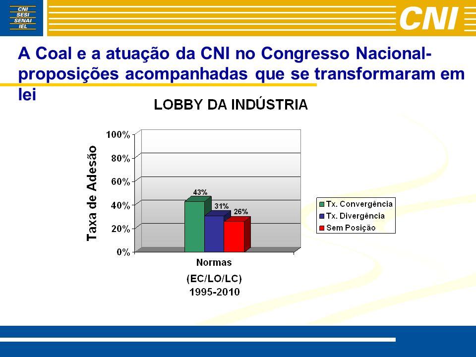 A Coal e a atuação da CNI no Congresso Nacional- proposições acompanhadas que se transformaram em lei