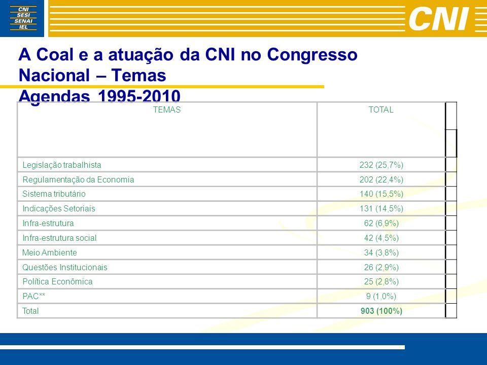 A Coal e a atuação da CNI no Congresso Nacional – Temas Agendas 1995-2010 TEMASTOTAL Legislação trabalhista232 (25,7%) Regulamentação da Economia202 (