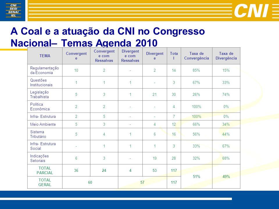 A Coal e a atuação da CNI no Congresso Nacional– Temas Agenda 2010 TEMA Convergent e Convergent e com Ressalvas Divergent e com Ressalvas Divergent e
