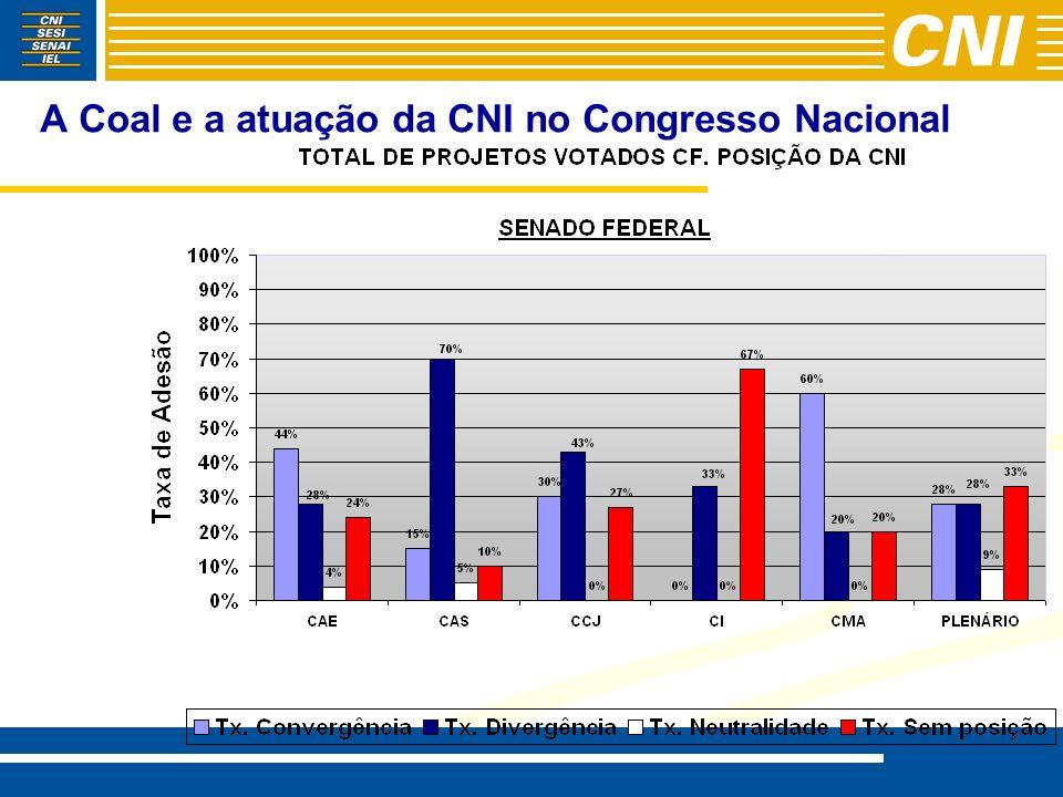 A Coal e a atuação da CNI no Congresso Nacional