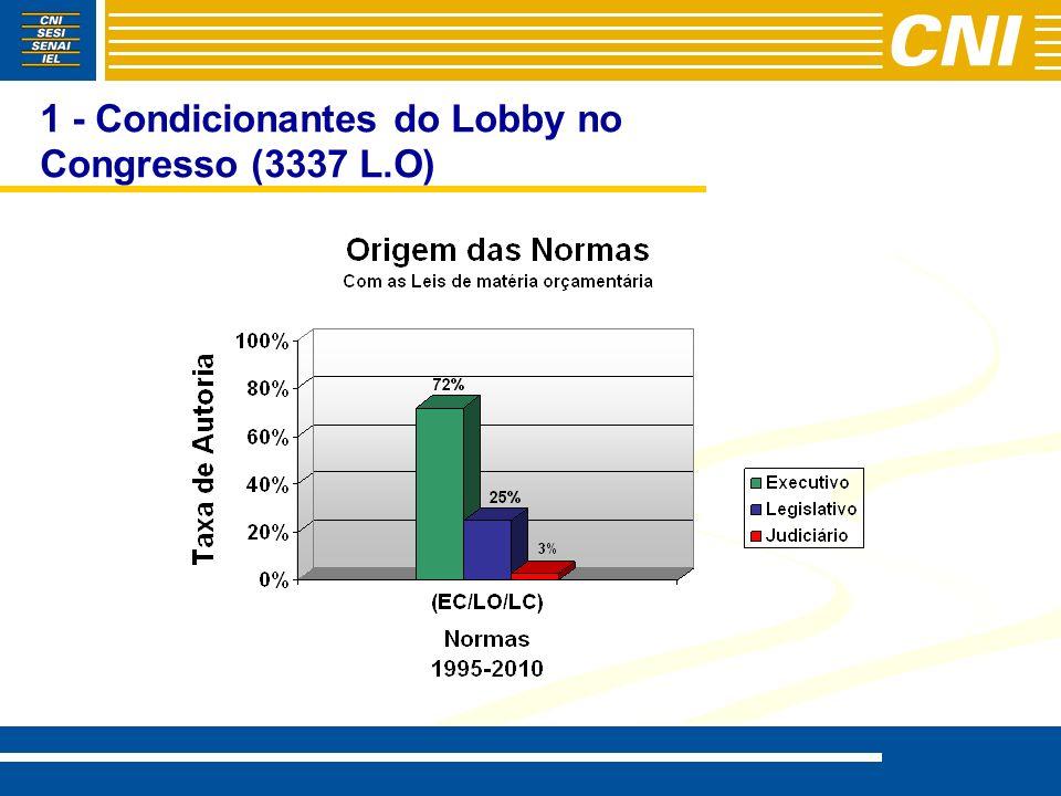 1- Condicionantes do Lobby no Congresso (s/orçamentárias)