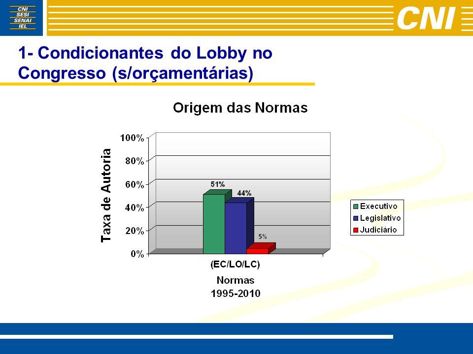 5 – O Início do Governo Dilma Governo promete reduzir relação dívida- PIB para 30% Gastos Públicos crescentes dificultam ajuste fiscal, criando irreversibilidades (redução do superávit primário de 3,3 para 3.1% do PIB) Cresce a tentação de elevar a carga tributária, com destaque para a CSS