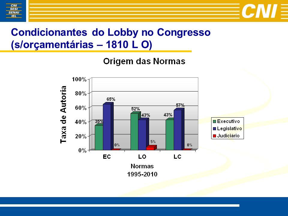 Condicionantes do Lobby no Congresso (61 EC)