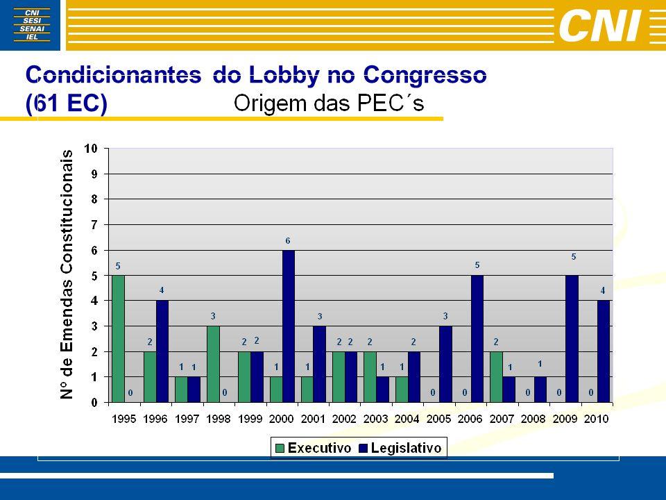 Condicionantes do Lobby no Congresso - -56 LC