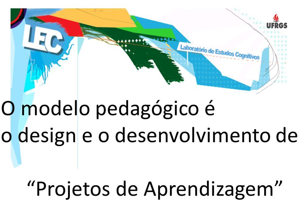 O modelo pedagógico é o design e o desenvolvimento de Projetos de Aprendizagem