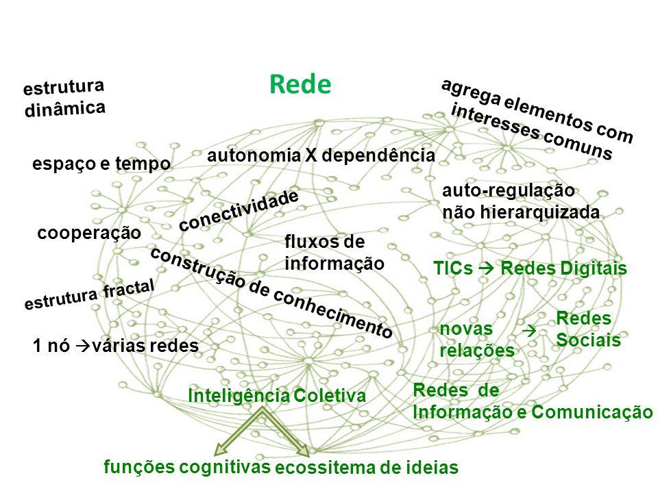 Rede TICs Redes Digitais novas relações Redes Sociais Redes de Informação e Comunicação Inteligência Coletiva funções cognitivas ecossitema de ideias estrutura dinâmica agrega elementos com interesses comuns autonomia X dependência auto-regulação não hierarquizada 1 nó várias redes conectividade fluxos de informação construção de conhecimento cooperação espaço e tempo estrutura fractal