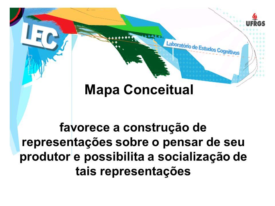 favorece a construção de representações sobre o pensar de seu produtor e possibilita a socialização de tais representações Mapa Conceitual