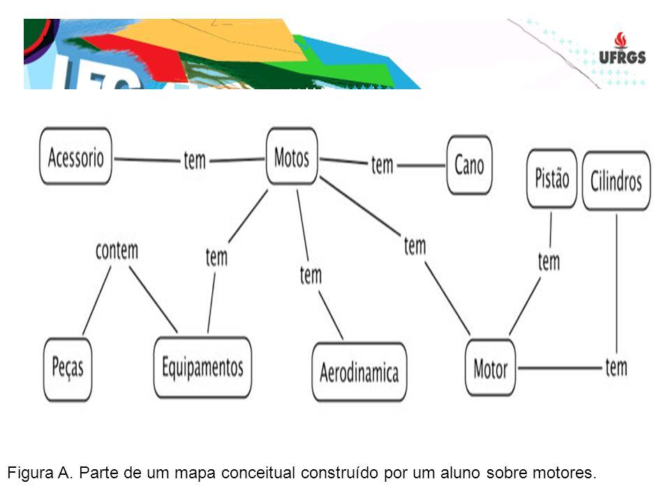 Figura A. Parte de um mapa conceitual construído por um aluno sobre motores.