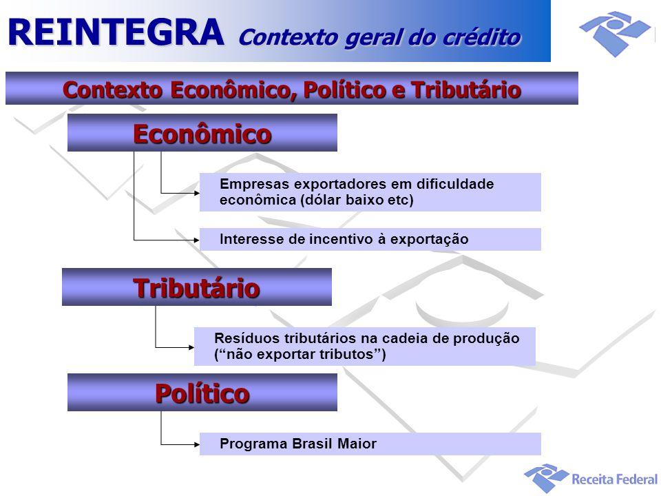 REINTEGRA Contexto geral do crédito Contexto Econômico, Político e Tributário Empresas exportadores em dificuldade econômica (dólar baixo etc) Interes