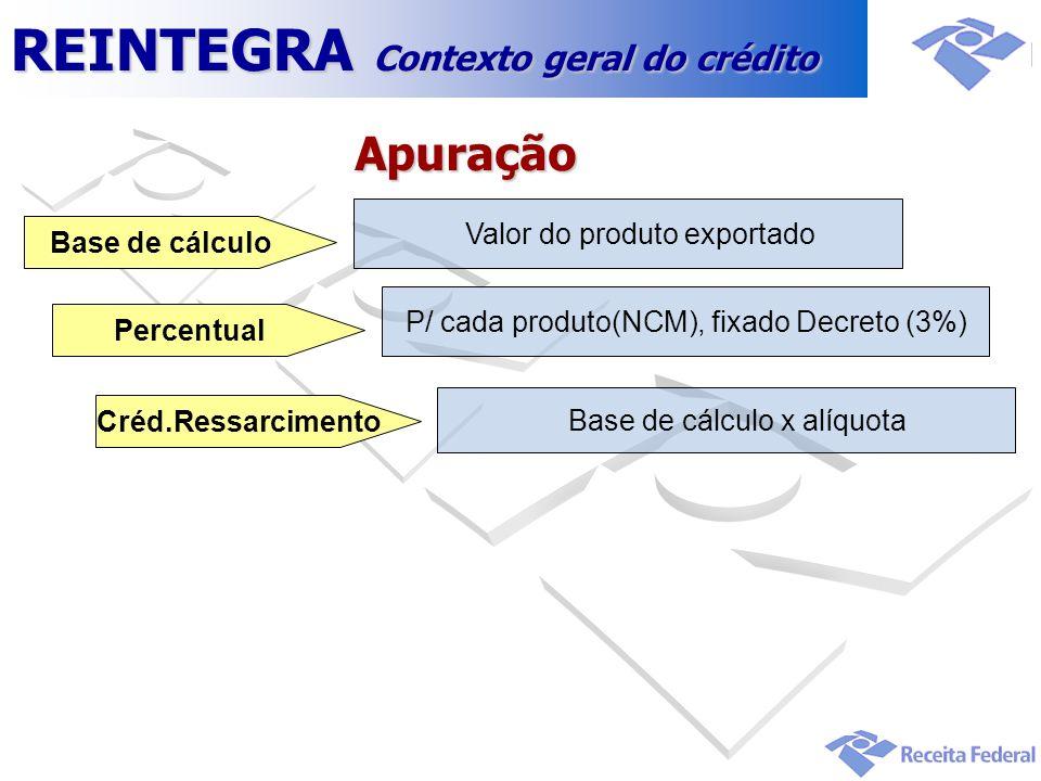 Apuração P/ cada produto(NCM), fixado Decreto (3%) Percentual Base de cálculo x alíquota Créd.Ressarcimento Valor do produto exportado Base de cálculo