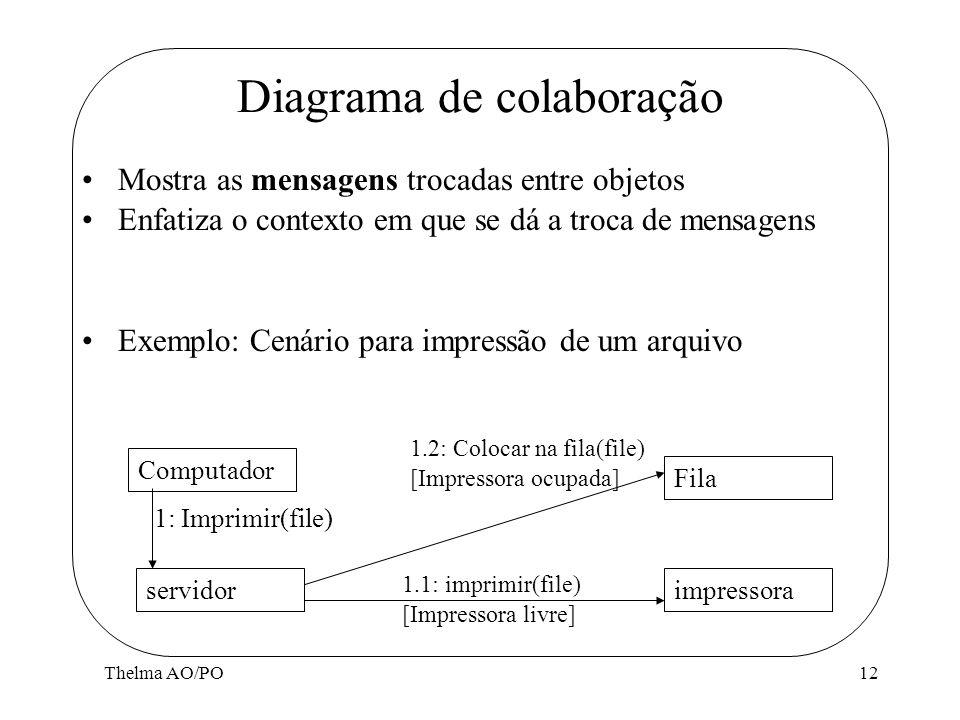 Thelma AO/PO12 Diagrama de colaboração Mostra as mensagens trocadas entre objetos Enfatiza o contexto em que se dá a troca de mensagens Exemplo: Cenár