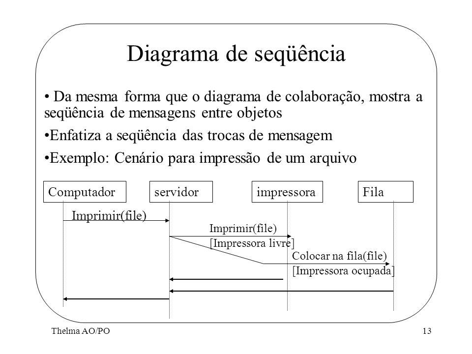Thelma AO/PO13 Diagrama de seqüência Da mesma forma que o diagrama de colaboração, mostra a seqüência de mensagens entre objetos Enfatiza a seqüência