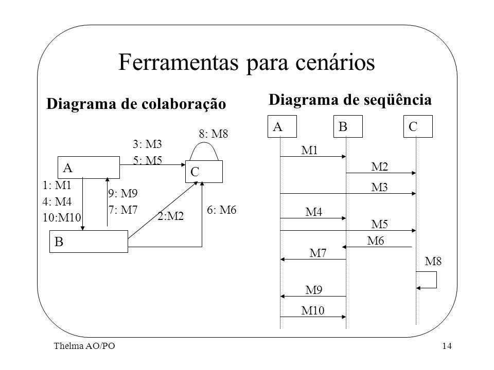 Thelma AO/PO14 Ferramentas para cenários A B C 3: M3 5: M5 9: M9 7: M7 1: M1 4: M4 10:M10 6: M6 8: M8 2:M2 ABC M1 M2 M3 M4 M5 M6 M7 M8 M9 M10 Diagrama