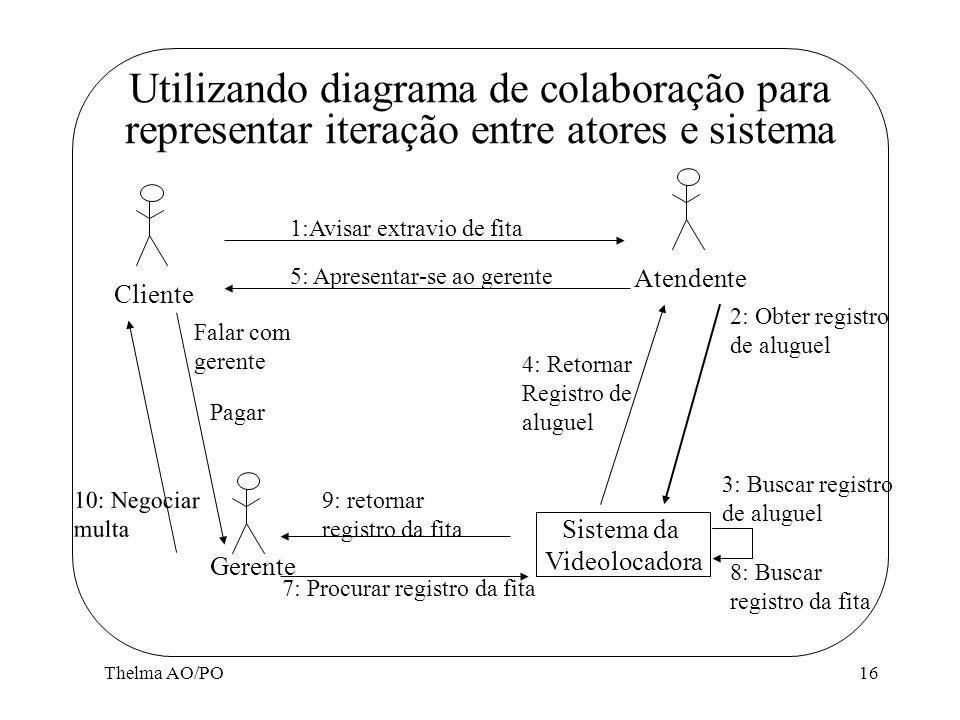 Thelma AO/PO16 Utilizando diagrama de colaboração para representar iteração entre atores e sistema Cliente Atendente Gerente 1:Avisar extravio de fita