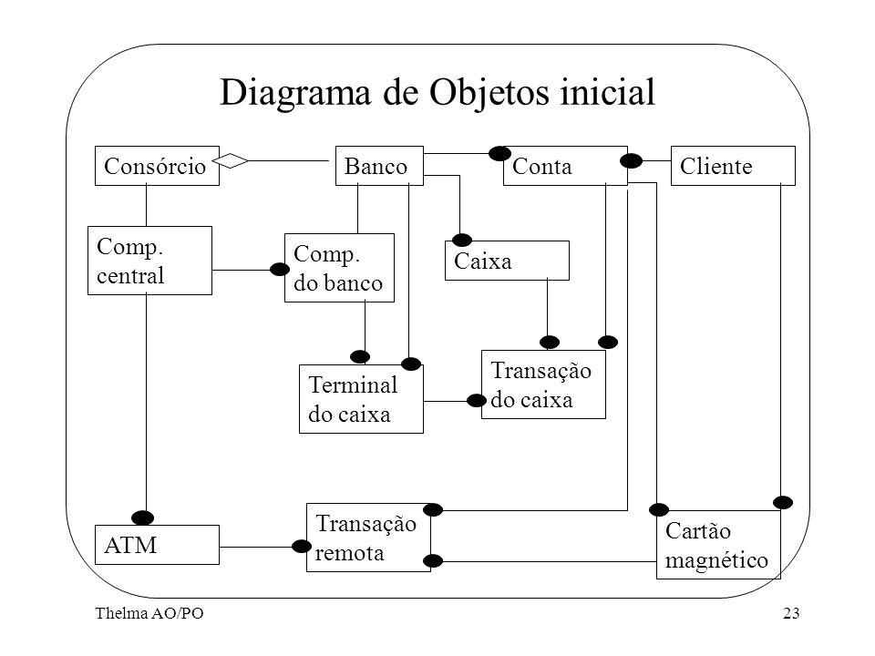 Thelma AO/PO23 Diagrama de Objetos inicial ConsórcioBancoContaCliente Comp. central ATM Comp. do banco Terminal do caixa Caixa Transação do caixa Tran
