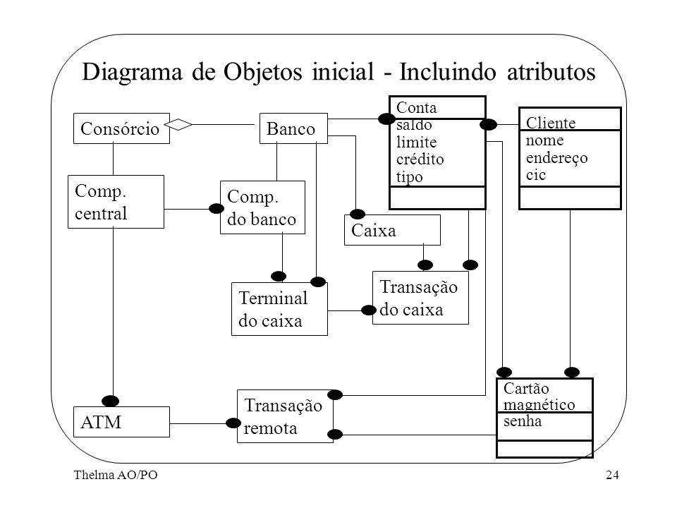 Thelma AO/PO24 Diagrama de Objetos inicial - Incluindo atributos ConsórcioBanco Comp. central ATM Comp. do banco Terminal do caixa Caixa Transação do