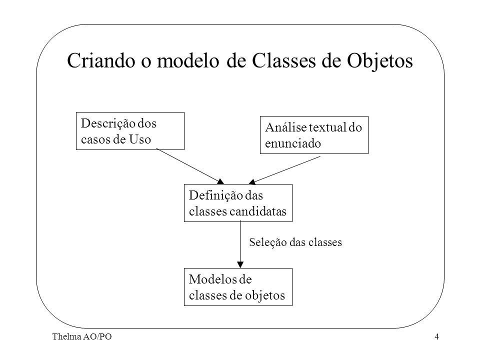 Thelma AO/PO4 Criando o modelo de Classes de Objetos Descrição dos casos de Uso Análise textual do enunciado Definição das classes candidatas Modelos