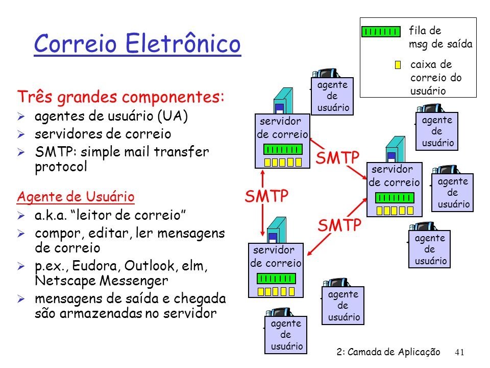 2: Camada de Aplicação41 Correio Eletrônico Três grandes componentes: Ø agentes de usuário (UA) Ø servidores de correio Ø SMTP: simple mail transfer protocol Agente de Usuário Ø a.k.a.