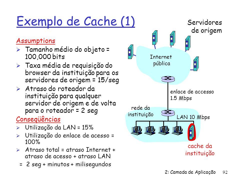 2: Camada de Aplicação92 Exemplo de Cache (1) Assumptions Ø Tamanho médio do objeto = 100,000 bits Ø Taxa média de requisição do browser da instituição para os servidores de origem = 15/seg Ø Atraso do roteador da instituição para qualquer servidor de origem e de volta para o roteador = 2 seg Conseqüências Ø Utilização da LAN = 15% Ø Utilização do enlace de acesso = 100% Ø Atraso total = atraso Internet + atraso de acesso + atraso LAN = 2 seg + minutos + milisegundos Servidores de origem Internet pública rede da instituição LAN 10 Mbps enlace de accesso 1.5 Mbps cache da instituição
