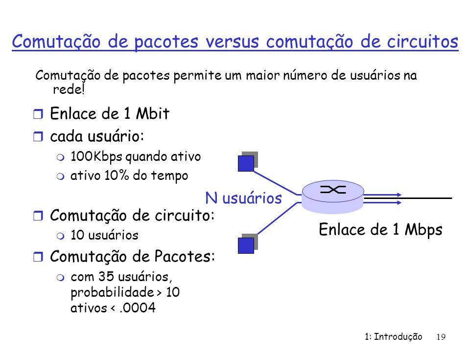 1: Introdução19 Comutação de pacotes versus comutação de circuitos r Enlace de 1 Mbit r cada usuário: m 100Kbps quando ativo m ativo 10% do tempo r Co