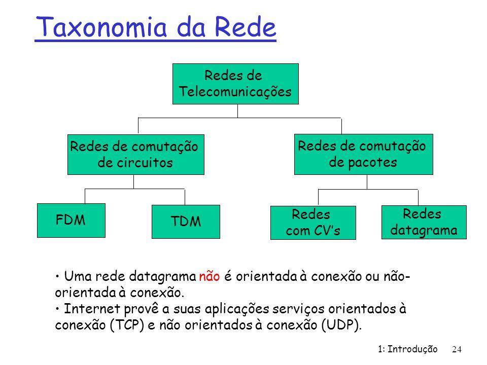 1: Introdução24 Taxonomia da Rede Redes de Telecomunicações Redes de comutação de circuitos FDM TDM Redes de comutação de pacotes Redes com CVs Redes