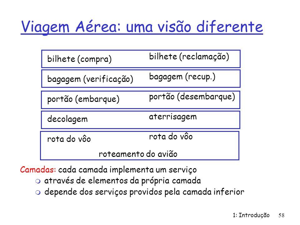 1: Introdução58 Viagem Aérea: uma visão diferente Camadas: cada camada implementa um serviço m através de elementos da própria camada m depende dos se