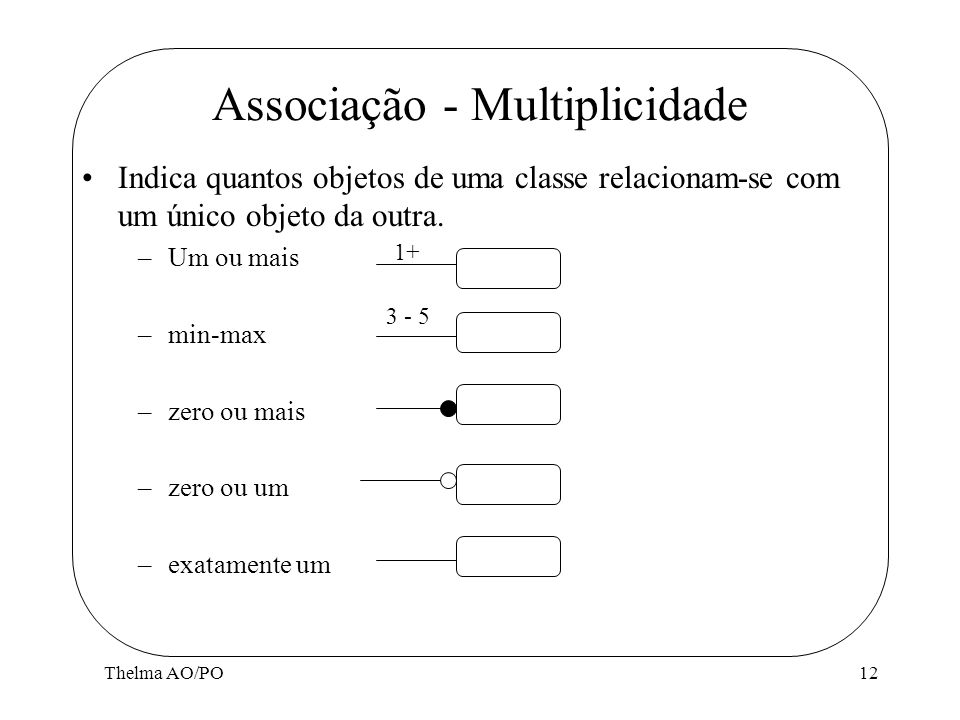 Thelma AO/PO12 Associação - Multiplicidade Indica quantos objetos de uma classe relacionam-se com um único objeto da outra. –Um ou mais –min-max –zero