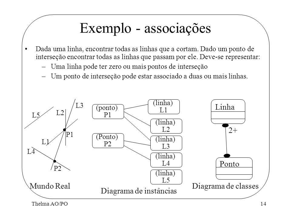 Thelma AO/PO14 Exemplo - associações Dada uma linha, encontrar todas as linhas que a cortam. Dado um ponto de interseção encontrar todas as linhas que