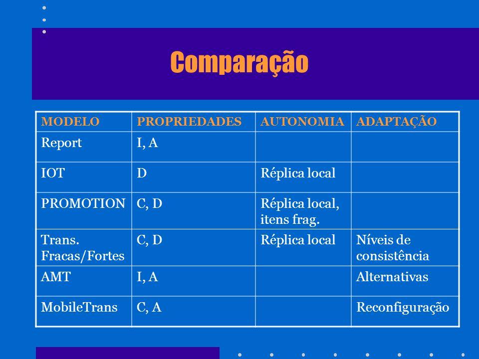 Comparação MODELOPROPRIEDADESAUTONOMIAADAPTAÇÃO ReportI, A IOTDRéplica local PROMOTIONC, DRéplica local, itens frag. Trans. Fracas/Fortes C, DRéplica