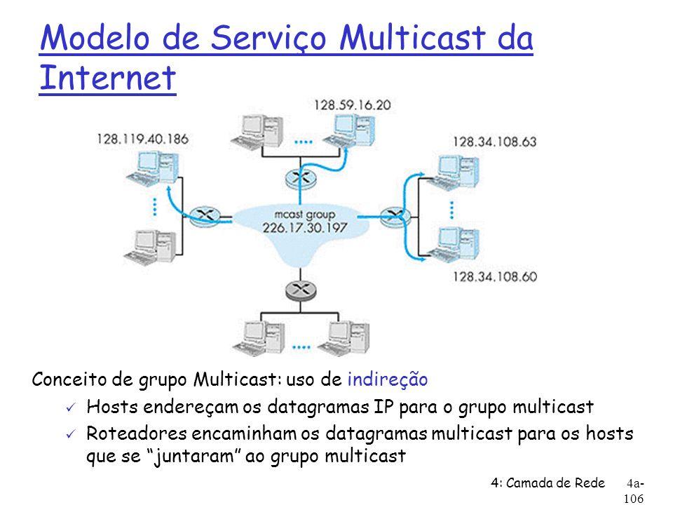 4: Camada de Rede4a- 106 Modelo de Serviço Multicast da Internet Conceito de grupo Multicast: uso de indireção ü Hosts endereçam os datagramas IP para