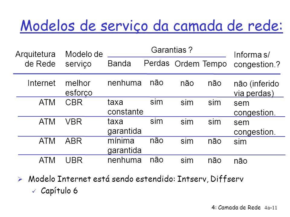 4: Camada de Rede4a-11 Modelos de serviço da camada de rede: Arquitetura de Rede Internet ATM Modelo de serviço melhor esforço CBR VBR ABR UBR Banda n
