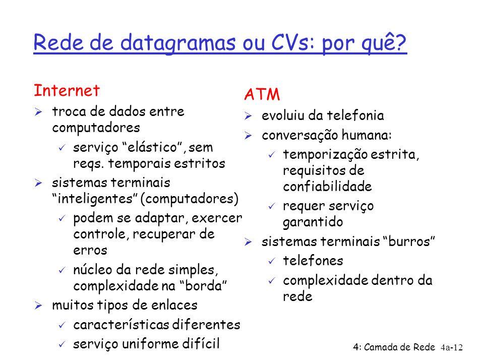 4: Camada de Rede4a-12 Rede de datagramas ou CVs: por quê? Internet Ø troca de dados entre computadores ü serviço elástico, sem reqs. temporais estrit