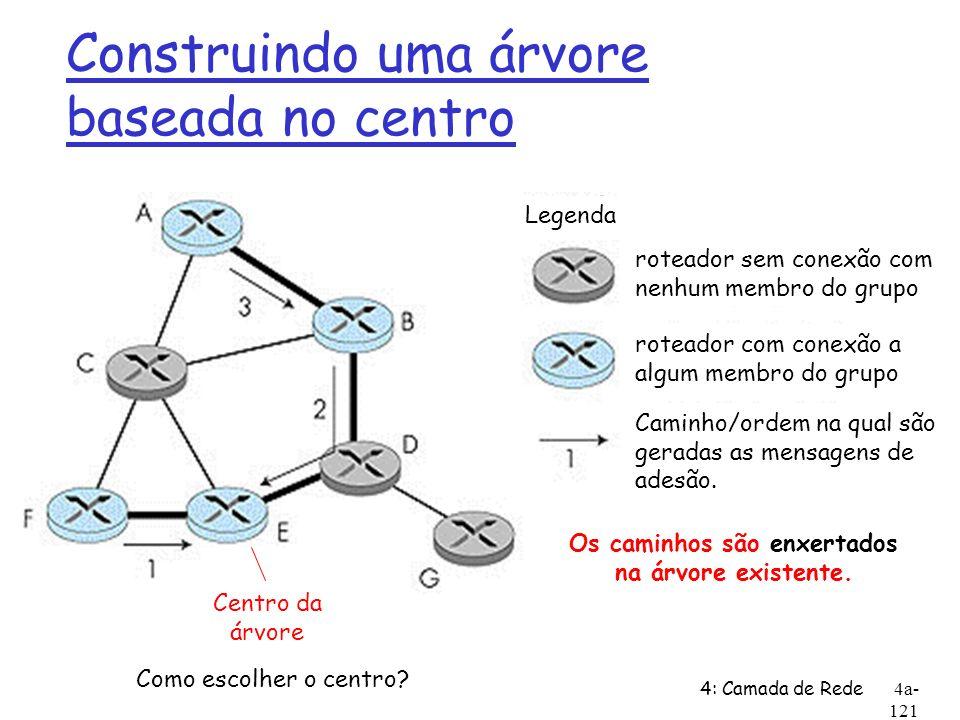 4: Camada de Rede4a- 121 Construindo uma árvore baseada no centro Legenda roteador sem conexão com nenhum membro do grupo roteador com conexão a algum