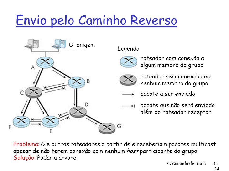 4: Camada de Rede4a- 124 Envio pelo Caminho Reverso Legenda roteador sem conexão com nenhum membro do grupo roteador com conexão a algum membro do gru