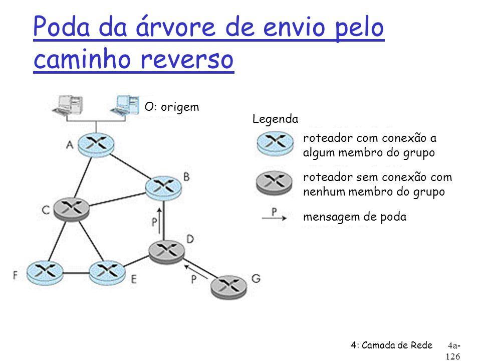 4: Camada de Rede4a- 126 Poda da árvore de envio pelo caminho reverso Legenda roteador sem conexão com nenhum membro do grupo roteador com conexão a a