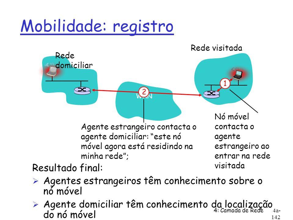 4: Camada de Rede4a- 142 Mobilidade: registro Resultado final: Ø Agentes estrangeiros têm conhecimento sobre o nó móvel Ø Agente domiciliar têm conhec