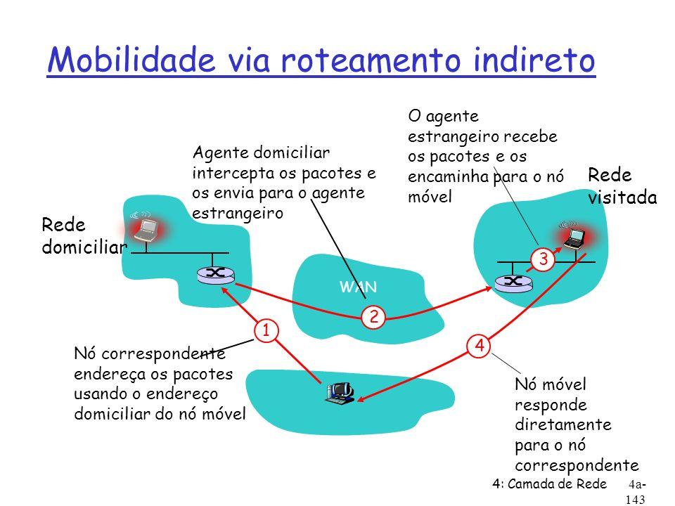 4: Camada de Rede4a- 143 Mobilidade via roteamento indireto WAN Rede domiciliar Rede visitada 3 2 4 1 Nó correspondente endereça os pacotes usando o e