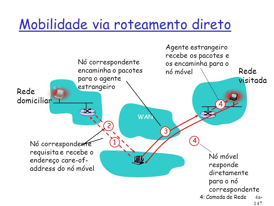 4: Camada de Rede4a- 147 Mobilidade via roteamento direto WAN Rede domiciliar Rede visitada 4 2 4 1 Nó correspondente requisita e recebe o endereço ca