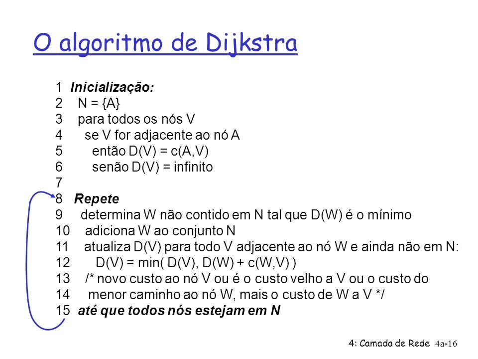 4: Camada de Rede4a-16 O algoritmo de Dijkstra 1 Inicialização: 2 N = {A} 3 para todos os nós V 4 se V for adjacente ao nó A 5 então D(V) = c(A,V) 6 s