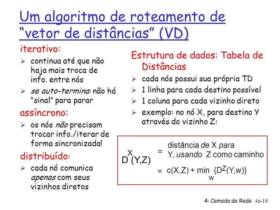 4: Camada de Rede4a-19 Um algoritmo de roteamento de vetor de distâncias (VD) iterativo: Ø continua até que não haja mais troca de info. entre nós Ø s